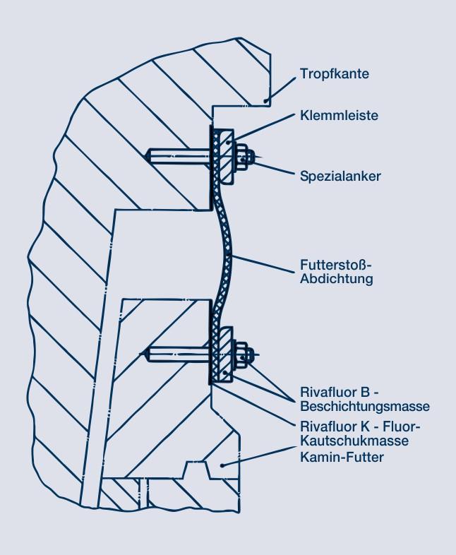 Kompensatoren: Hier Abdichtungen aus Fluorkautschuk-Terpolymer-Bändern