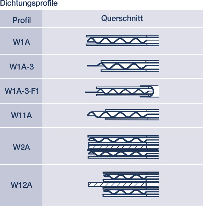 Metall-Weichstoff-Dichtungen: Hier gewellte Dichtungen imProfil