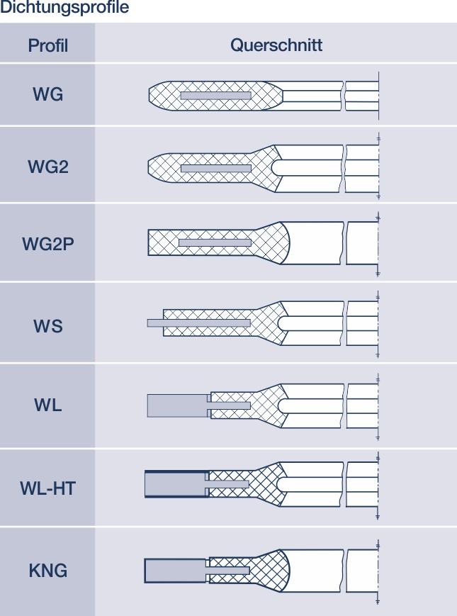 Metall-Weichstoff-dichtungen: Hier Gummi-Stahl-Dichtungen