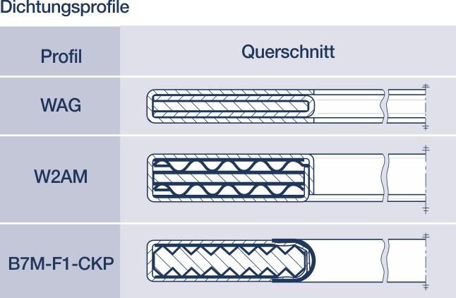 Metall-Weichstoff-Dichtungen: Hier Heißgas- und Heißwind-Dichtungen für die Industrie.