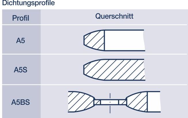 Metall-Dichtungen: Linsendichtung und Linsen-Brillensteckscheibe.