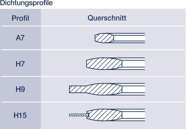 Metall-Dichtungen: Hier vier ballige Dichtung im Querschnitten.