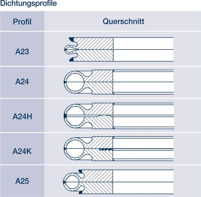 Metall-Dichtungen: Hier fünf verschiedene Schweissring-Dichtungen im Querschnitt.