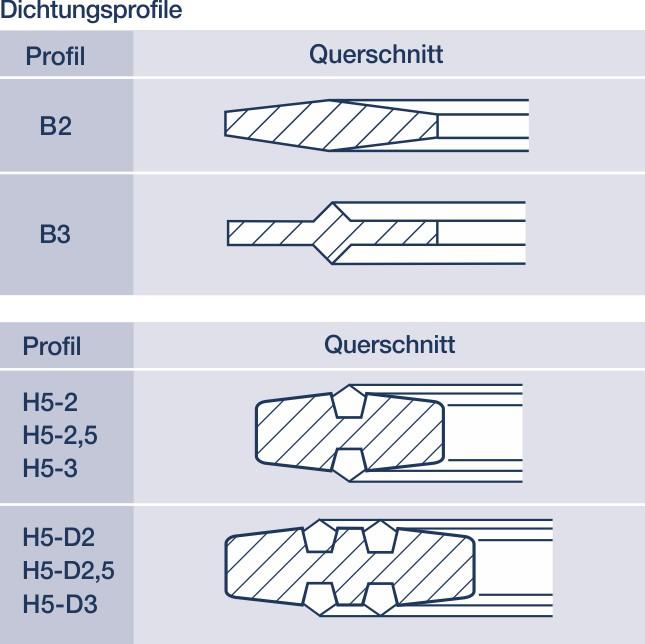 Metall-Dichtungen: Hier die Spiesskant-Dichtung im Profil