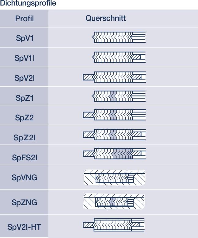 Metall-Weichstoff-Dichtungen: Hier Spiraldichtungen für die Industrie.